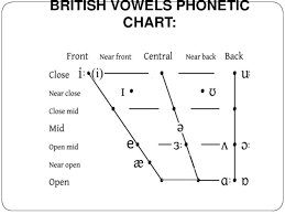 Ipa is a phonetic notation system that uses a set of symbols to represent each distinct sound that exists in human spoken language. 1 The Basis Of Phonetics Phonology