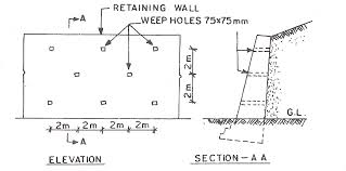 Small Picture Retaining Walls Types Design Stability The Construction Civil