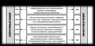 Курсовая работа Лизинг развитых стран ru Срок оперативного лизинга соответствует короткому сроку найма оборудования Для классификации лизинга на финансовой и оперативный ias 17 предлагает