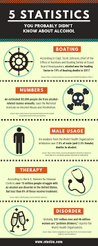 Didn't You Probably 5 Alcohol Infographic Statistics Know About