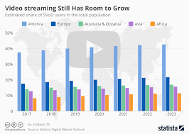 Twitch Growth Chart Chart Video Streaming Still Has Room To Grow Statista