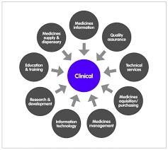 Hospital Pharmacists Contribution A Perspective Hospital