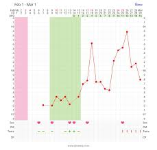 Prolactin Level Chart Ok Now I Am Just Mad 15dpo Negative Tests My