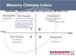 Design Steps Of Steel Chimney Ppt Exhausto Venting Design Powerpoint Presentation Free