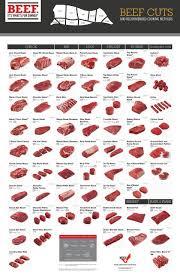 Hog Meat Cuts Chart 66 Disclosed Pork Cut Chart Pdf