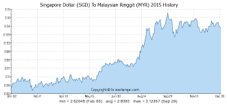 Singapore Dollar Rate Chart Singapore Dollar Sgd To Malaysian Ringgit Myr History