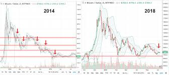 Btc 2018 Chart Comparing Bitcoins 2014 Chart To 2018 Cryptocurrency Facts