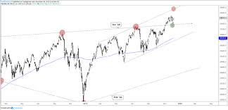 Dow Jones S P 500 Short Term Volatility Features Chart Pattern