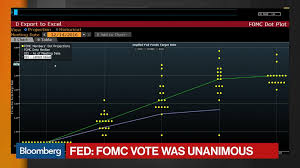 Dot Chart 14 Digging Into The New Fed Dot Plot Bloomberg