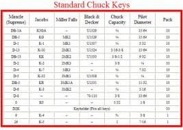 Drill Chuck Key Sizes The Hobby Machinist
