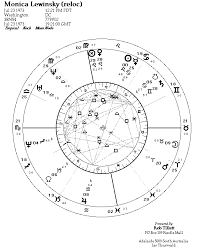 Relocation Natal Chart Astrology On The Web Astrozine