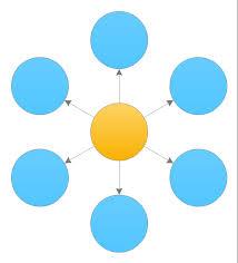 What Is A Circle Spoke Diagram Circle Spoke Diagram