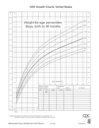 Boy Growth Chart Birth To 36 Month Fillable Online Weight For Age Percentiles Boys Birth To