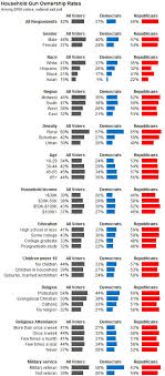 The Demographics Of Gun Ownership Nate Silver Style The