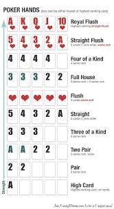 5 Card Poker Hands Chart The Value Of Cards Poker Hands Rankings Poker Games