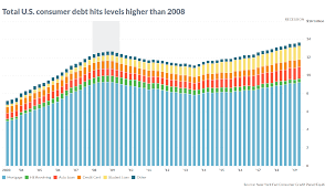 Student Loan Delinquency Rate Chart U S Consumer Debt Is Now Above Levels Hit During The 2008