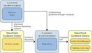 Repository Pattern Stunning Sharepoint Enterprise Design Pattern Microsoft Recommends For