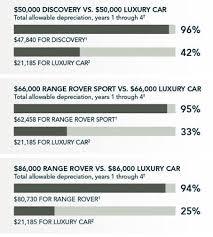 Tax Advantages Hornburg Land Rover Los Angeles