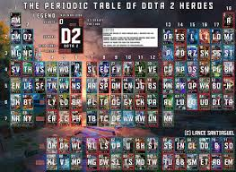the periodic table of dota 2 heroes updated dota2