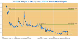 Evn Technical Analysis