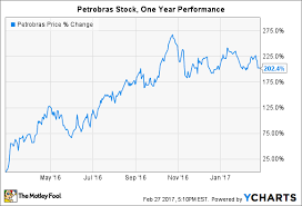 Tepco Stock Price Chart 3 Stocks You Can Buy On Sale The Motley Fool