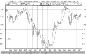 Dollar Yen Bar Chart Longterm Chart Quote Graphic