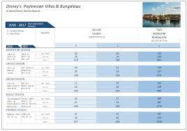 Aulani Points Chart 2020 Polynesian Dvc Sales