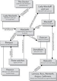professional academic essay writer sites online debt collectors definition of a villain essay studylib net macbeth essay examples introduction essay about macbeth