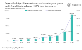 And yet in spite of the epic rise, bitcoin isn't what's paying the bills at square (total net income was $39 million, and free cash flow was actually negative $132 million this last quarter). Report Cash App Generated 875 Million In Bitcoin Revenue During Q2