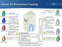 Purchase Order Tracking System Production Accounting Intend Purchase Order Amp