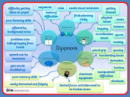 A Mind Map Created In Powerpoint That Works As A Poster Or