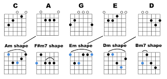 Caged System Chord Chart The Caged System High Country Guitar