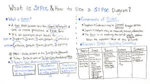 What Is Sipoc How To Use A Sipoc Diagram Projectmanager Com