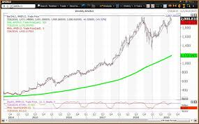 Amazon Price Chart Amazon Reports Earnings Poised For A New High