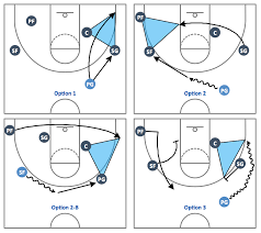 basketball plays softwarebasketball plays   triangle offense