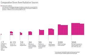Cdc Radiation Dispersal From Japan Radiation Basics