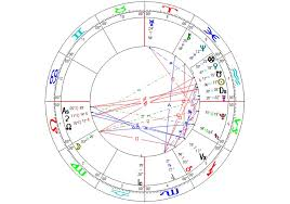Anthony Bourdain Natal Chart An Astrological Analysis Of Kylie Jenners Baby Lionheart