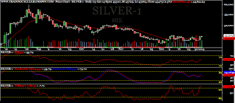 Srk Trading Calls Mcx Silver Weekly View For The Week 6 1