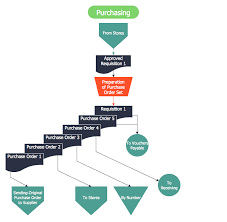Reporting Flow Chart Template Steps Of Accounting Cycle