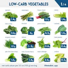 High Carb Vegetables Chart Complete Keto Diet Food List What To Eat And Avoid On A Low