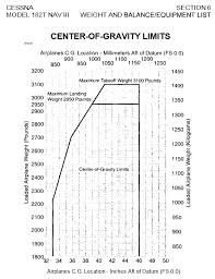 Gravity Chart Weight And Balance How Are The Limits Of The Center Of