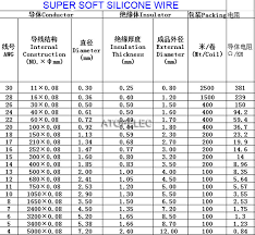 Cable Size Chart Mm2 To Awg Electrical Wire Ratings Online Charts Collection