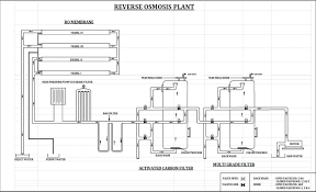 Mgf Filter Design Backwashing Of Industrial Media Filters Kalpaka Chemicals