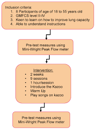 A Pilot Study To Evaluate If The Introduction Of A Kazoo A