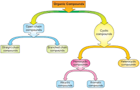Organic Compounds Classification Of Organic Compounds And