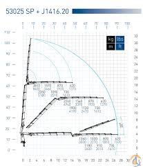 2015 pm 53025 sp j1416 jib w winch crane for in manheim 2015 pm 53025 sp j1416 jib wwinch crane for in manheim pennsylvania on cranenetworkcom