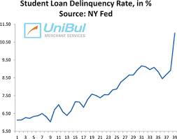 Student Loan Delinquency Rate Chart Feeding The Student Loan Black Hole
