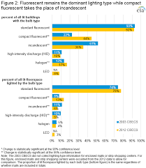 Type of lighting Lamp Figure 2fluorescent Remains The Dominant Lighting Type While Compact Fluorescent Takes The Place Of Eia Cbecs 2012 Trends In Lighting In Commercial Buildings