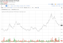 The source for historical data. Coffee Time To Start Buying Again Nysearca Jo Seeking Alpha