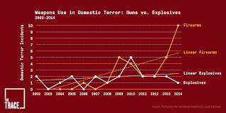 Image result for US Domestic Terrorism incidents